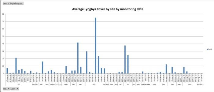 lyngbya.chart