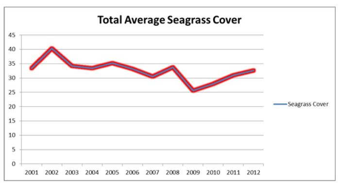 seagrassavg